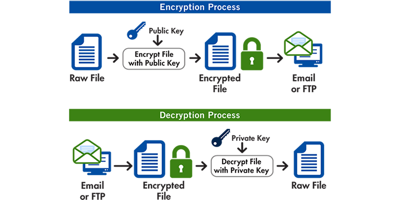 Best Encryption Tools & Software For 2019 (Updated Monthly)