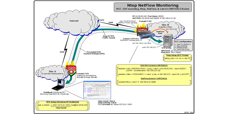 Traffic Monitoring Hacking Tools Used By Cyber Pro's in 2019